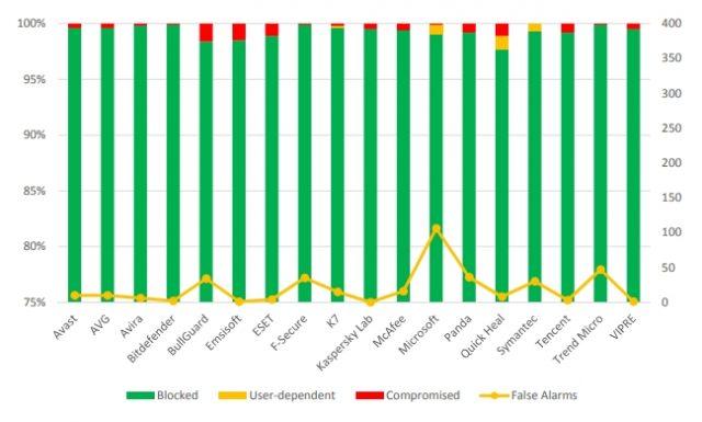 Windows Defender - AV-Comparatives Pruebas en el mundo real