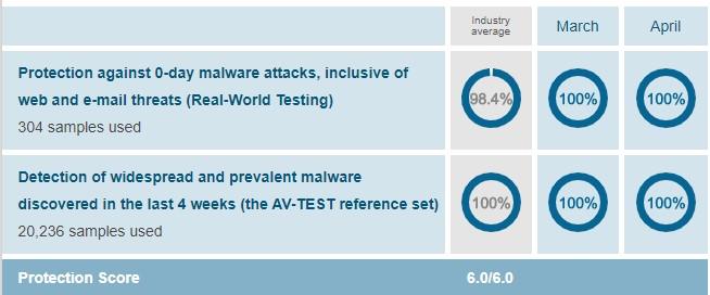 Pruebas de laboratorio de Trend Micro Antivirus.